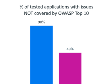 A Developer's Guide to the OWASP Top 10