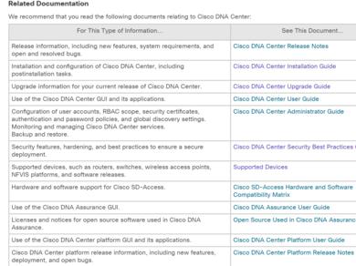 Release Notes] Cisco Digital Network Architecture Center