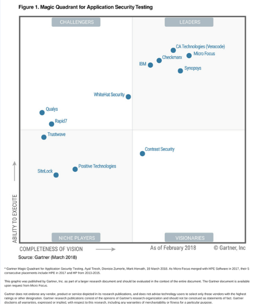Gartner 2019 Magic Quadrant for Application Security Testing