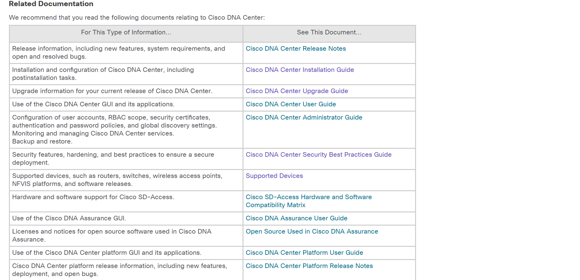 Release Notes Cisco Digital Network Architecture Center Release 1 2 10