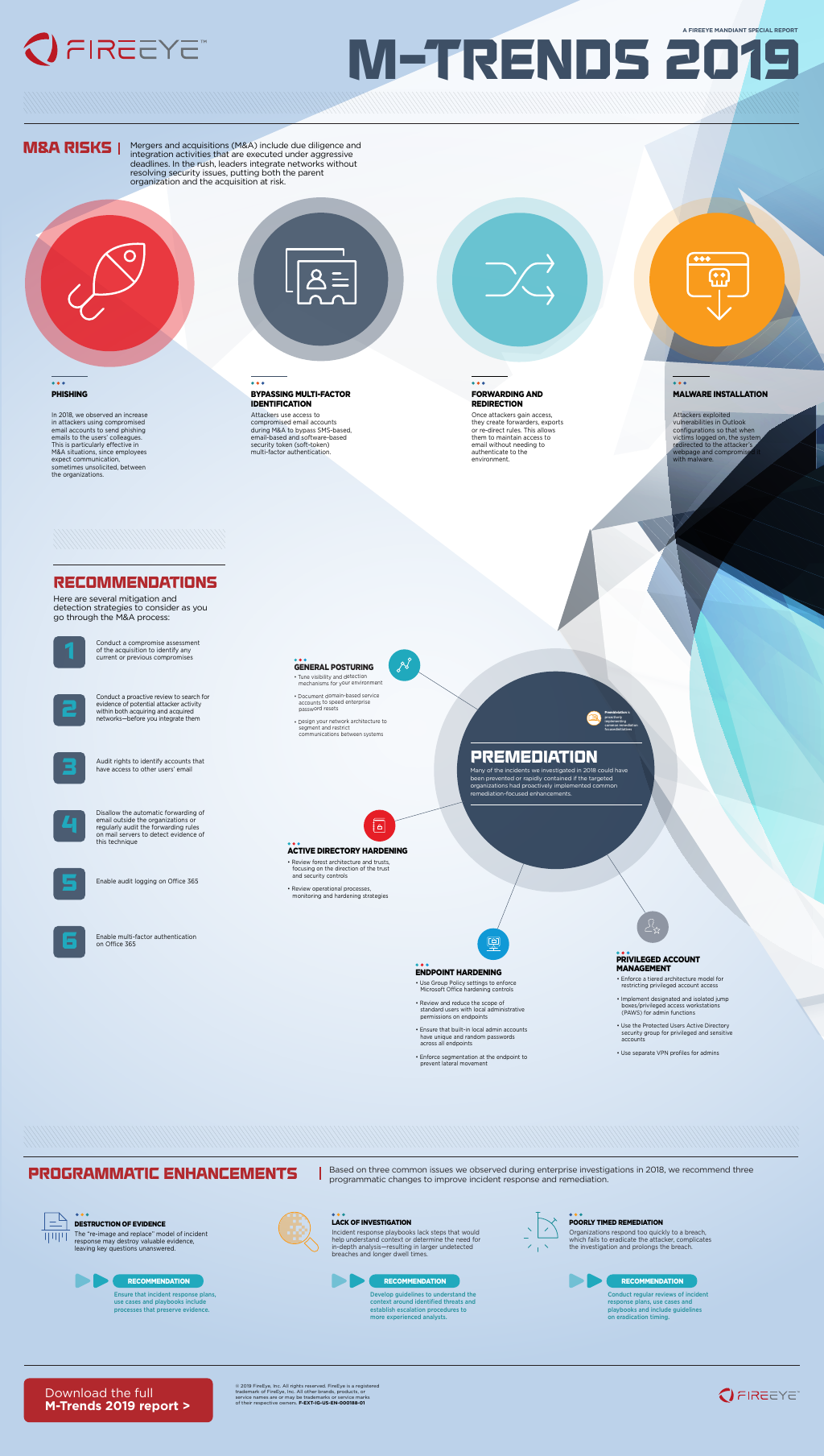 M-Trends 2019 Infographic : Part 2