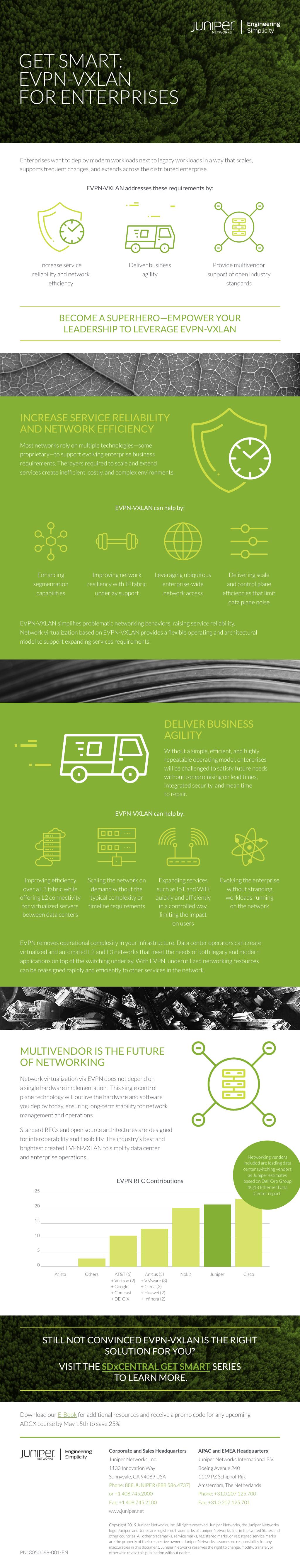 Infographic: EVPN-VXLAN for Enterprises