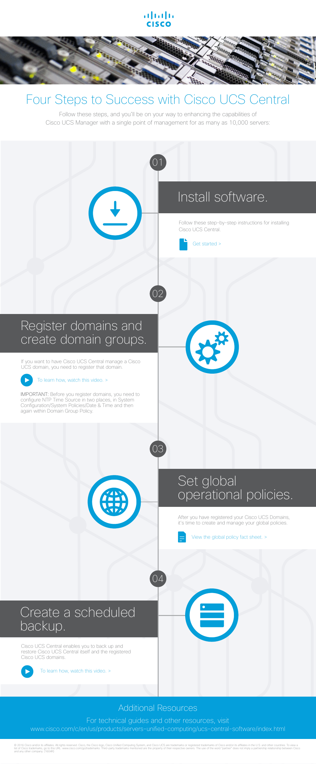 Infographic] 4 Steps to Success: UCS Central