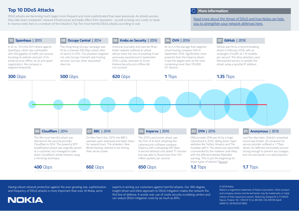 Top 10 DDoS attacks - infographic