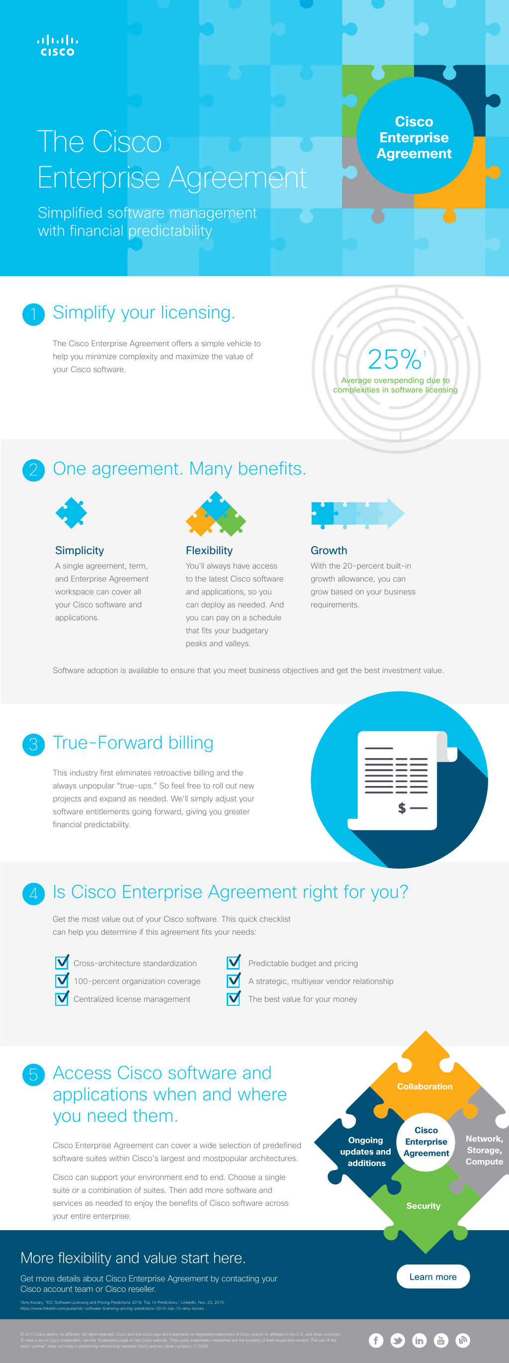 At A Glance Cisco Enterprise License Agreement Ela 20